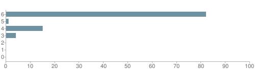 Chart?cht=bhs&chs=500x140&chbh=10&chco=6f92a3&chxt=x,y&chd=t:82,1,15,4,0,0,0&chm=t+82%,333333,0,0,10|t+1%,333333,0,1,10|t+15%,333333,0,2,10|t+4%,333333,0,3,10|t+0%,333333,0,4,10|t+0%,333333,0,5,10|t+0%,333333,0,6,10&chxl=1:|other|indian|hawaiian|asian|hispanic|black|white